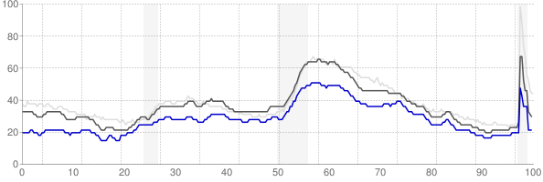 Jefferson City, Missouri monthly unemployment rate chart